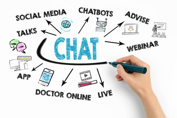 Chat, Kommunikation Digital Web und soziales Netzwerk Konzept – Foto
