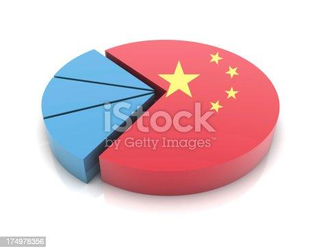 China Flag on Pie Chart