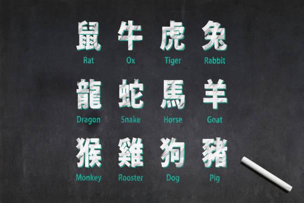 Signes du zodiaque chinois - Photo