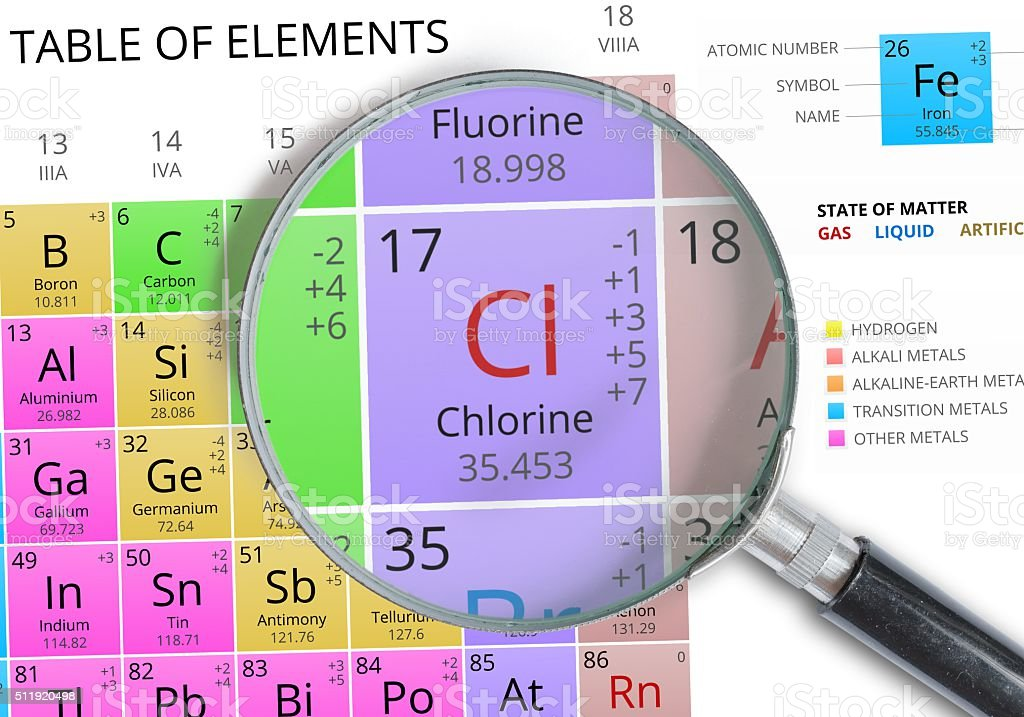 Chlorine - Element of Mendeleev Periodic table magnified with magnifier stock photo