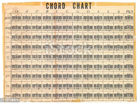Old tablature chart with major, minor, 6th, 7th, diminished, augmented, 9th.