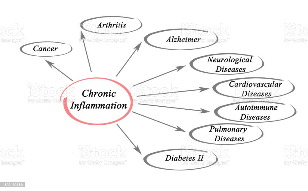 Chronic Inflammation stock photo