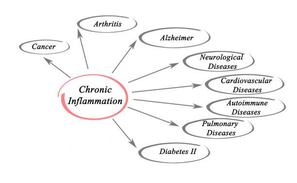 Cтоковое фото Chronic Inflammation
