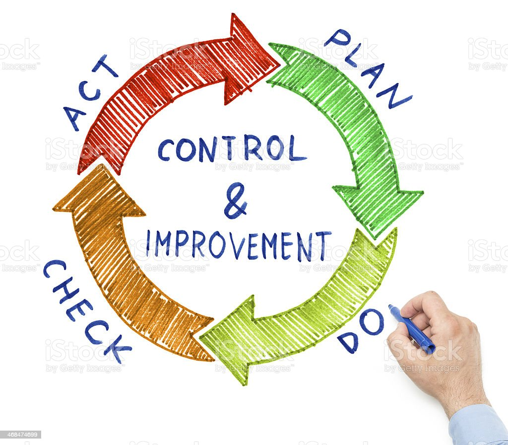 Circular Action Plan For Control And Improvement Stock Photo More