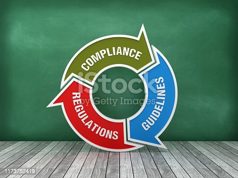 istock Circular Arrows Diagram with COMPLIANCE GUIDELINES REGULATIONS Words on Chalkboard Background - 3D Rendering 1173752419
