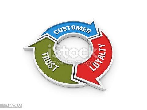 istock Circular Arrows Diagram with CUSTOMER LOYALTY TRUST Words - 3D Rendering 1171602883