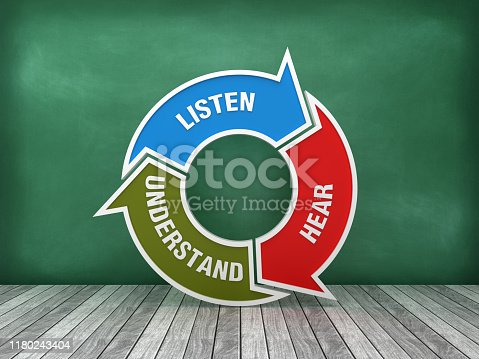 istock Circular Arrows Diagram with LISTEN HEAR UNDERSTAND Words on Chalkboard Background - 3D Rendering 1180243404