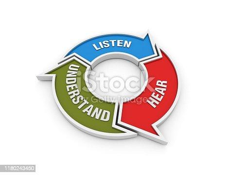 istock Circular Arrows Diagram with LISTEN HEAR UNDERSTAND Words on Chalkboard Background - 3D Rendering 1180243450