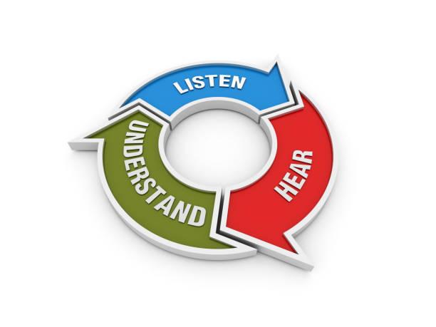 Kreispfeile Diagramm mit LISTEN HEAR UNDERSTAND Wörter auf Tafel Hintergrund - 3D Rendering – Foto