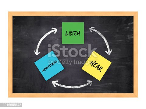 istock Circular Arrows Diagram with LISTEN HEAR UNDERSTAND Words on Chalkboard Background - 3D Rendering 1216555673