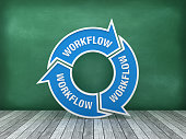 Circular Arrows Diagram with WORKFLOW Word on Chalkboard Background - 3D Rendering