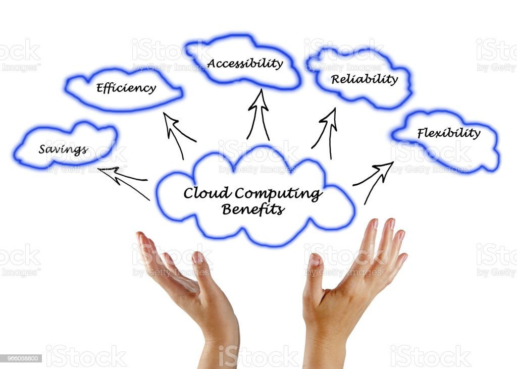 Cloud Computing Benefits - Royalty-free Accessibility Stock Photo