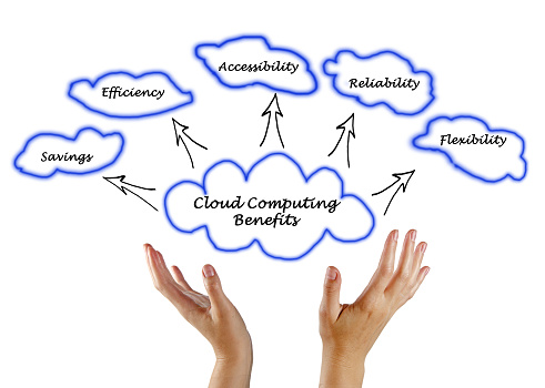 Cloud Computing Benefits Stock Photo - Download Image Now
