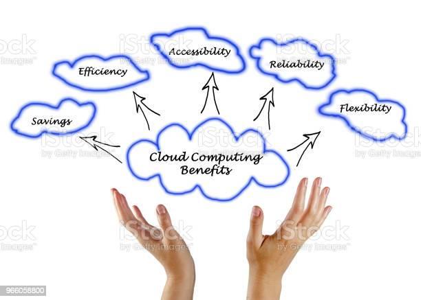 Cloud Computing Fördelar-foton och fler bilder på Administratör