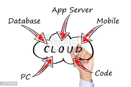 istock Cloud Computing concept 457389543