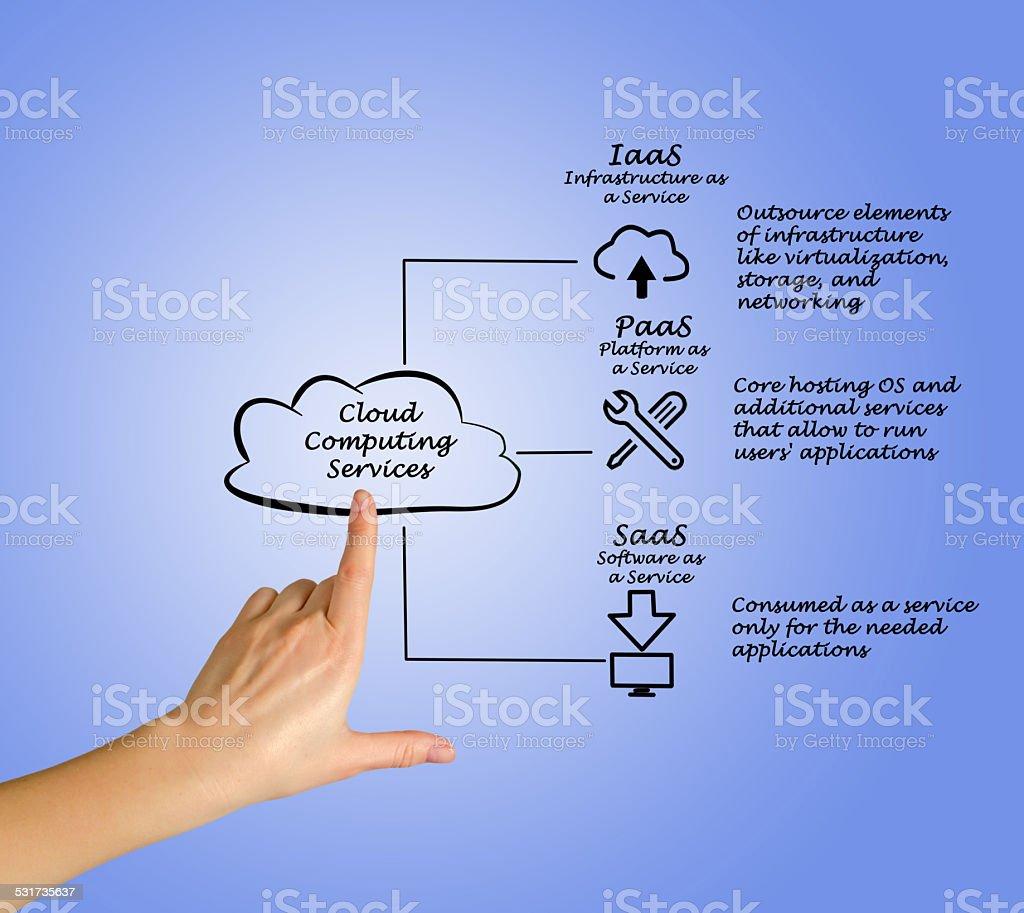 Cloud Computing Services stock photo