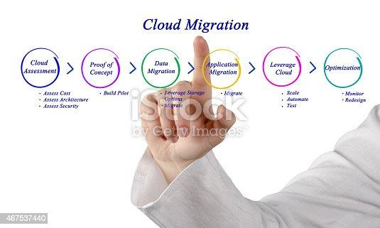 istock Cloud Migration 467537440