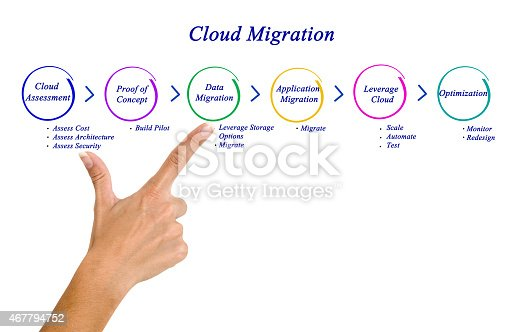istock Cloud Migration 467794752