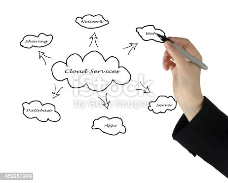 istock Cloud services 459982949