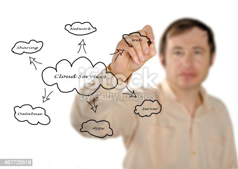 istock Cloud services 467725519
