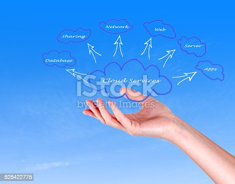 istock Cloud services 525422775