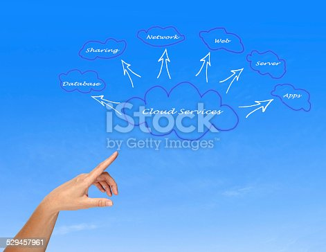 istock Cloud services 529457961