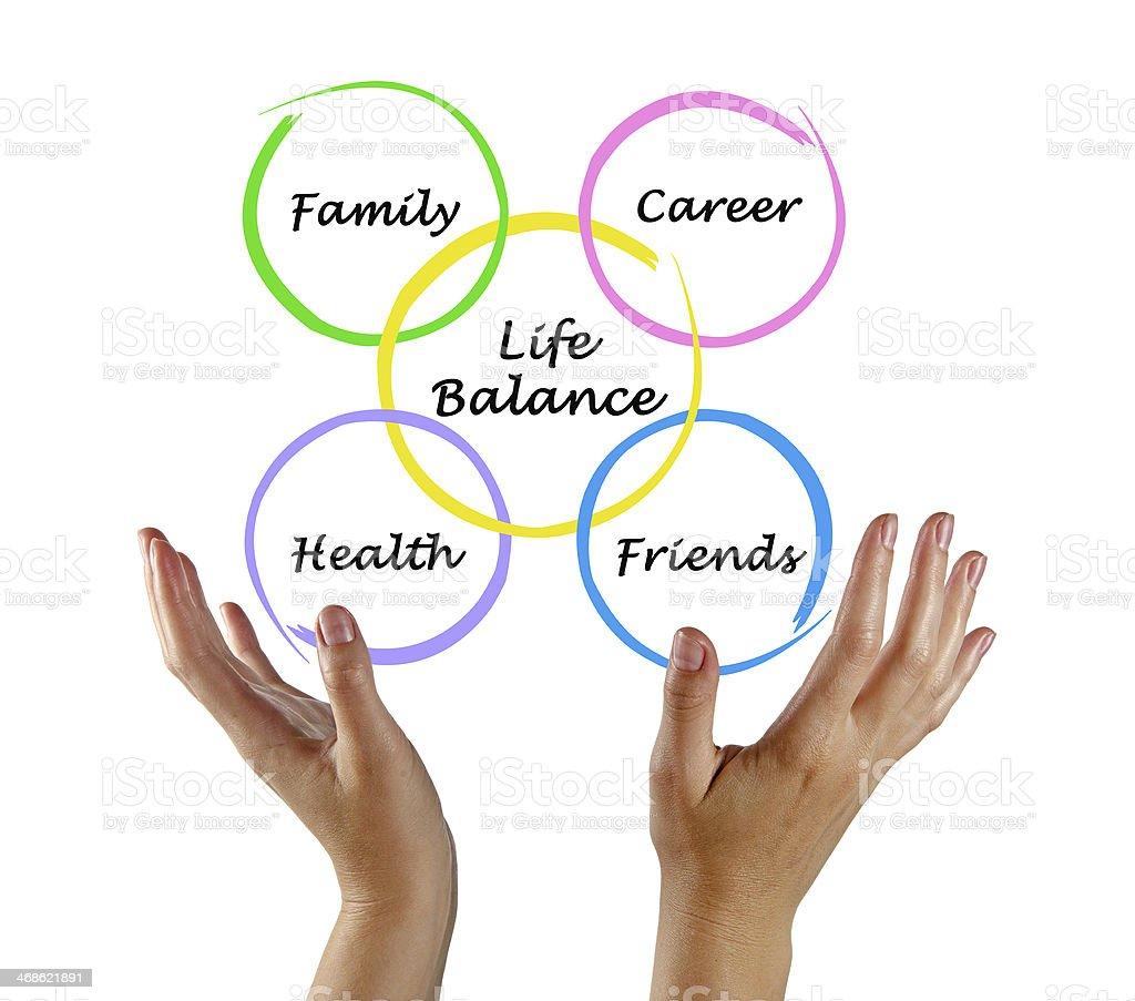 Colored circles diagram of life balance elements royalty-free stock photo