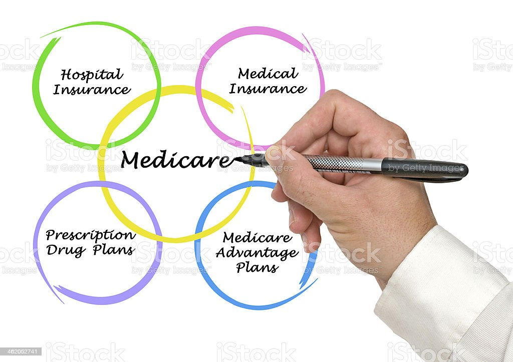 Colorful breakdown of components of Medicare stock photo