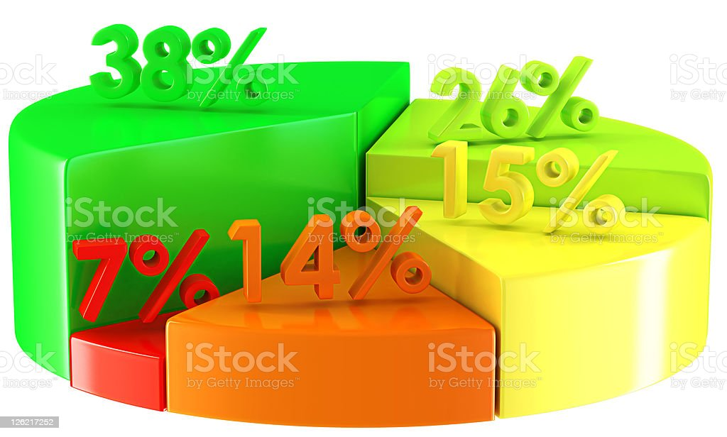 Colorful pie chart with percentage numbers on white royalty-free stock photo