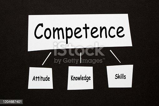 865186916 istock photo Competence Attitude Knowledge Skill 1204687401