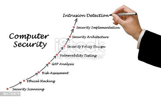 istock Computer Security 464750878