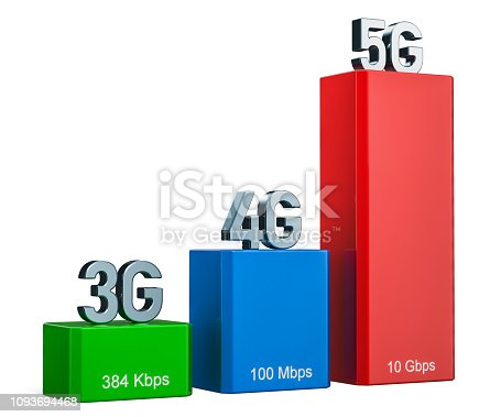 istock 3G, 4G, 5G concept, 3D rendering  isolated on white background 1093694468
