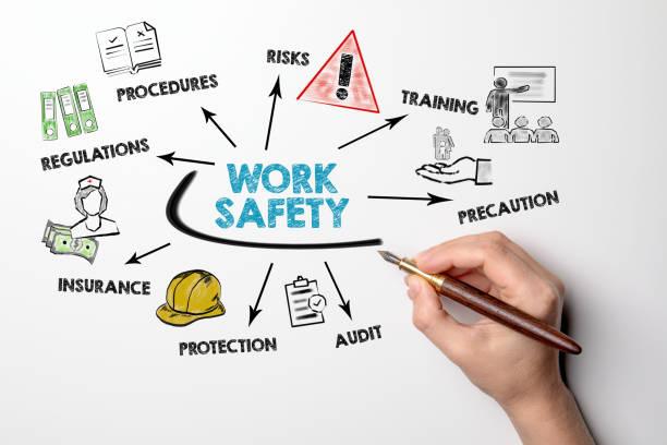 arbets säkerhetskoncept. diagram med nyckelord och ikoner på vit bakgrund - arbetssäkerhet bildbanksfoton och bilder