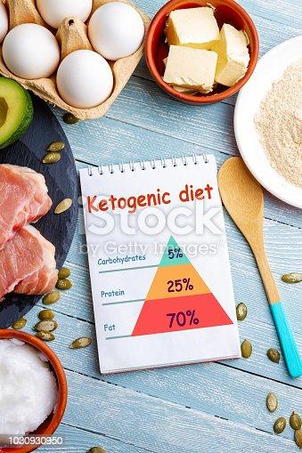 939018232 istock photo Concept of ketogenic diet 1030930950