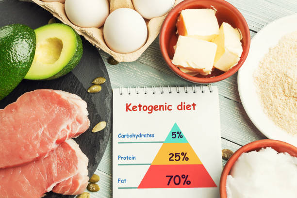 Concept of ketogenic diet stock photo