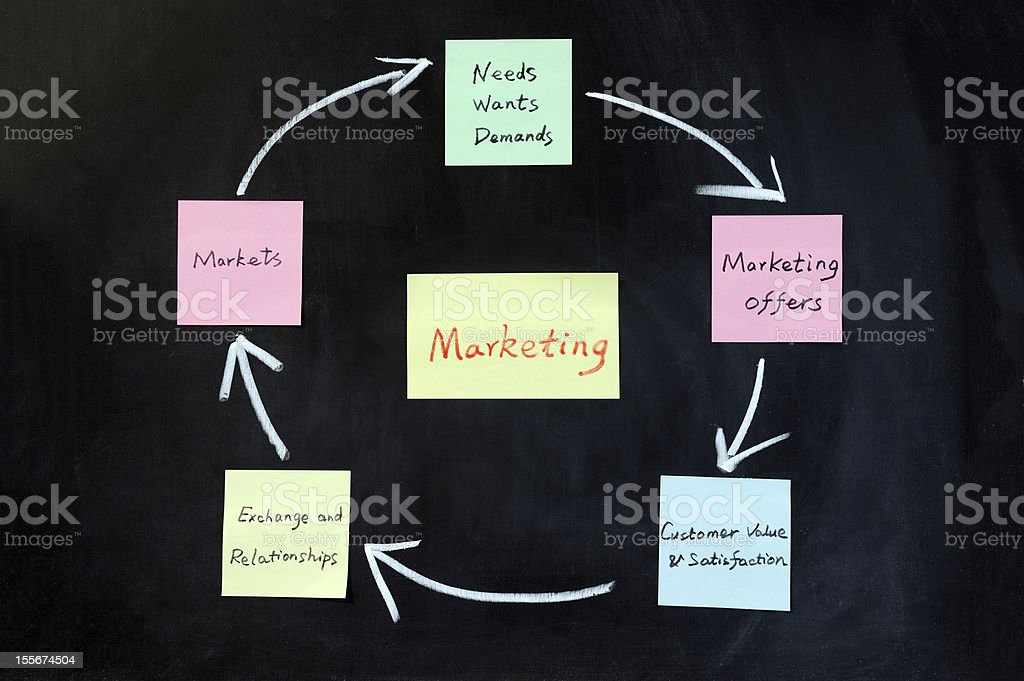 Concept of marketing royalty-free stock photo