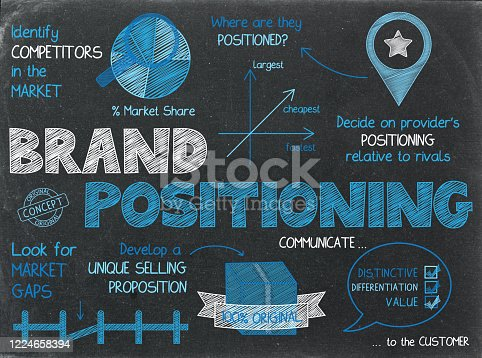 BRAND POSITIONING colorful concept sketch notes on blackboard background