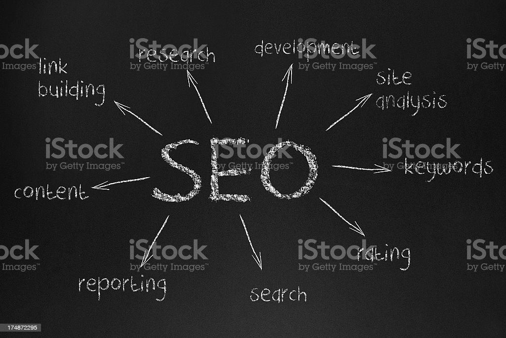 SEO Concept (Click for more) royalty-free stock photo