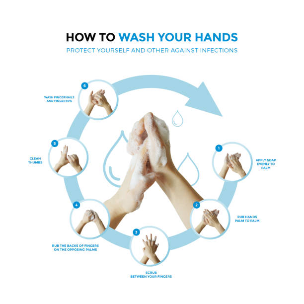 COVID-19 concept. wash your hands. Hygiene. Hand clean to prevent infection. COVID-19 concept. wash your hands. Hygiene. Hand clean to prevent infection. prevention stock pictures, royalty-free photos & images