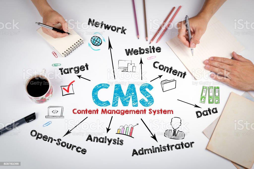 CMS-Content-Management-Konzept. Das Treffen in der weißen Bürotisch – Foto