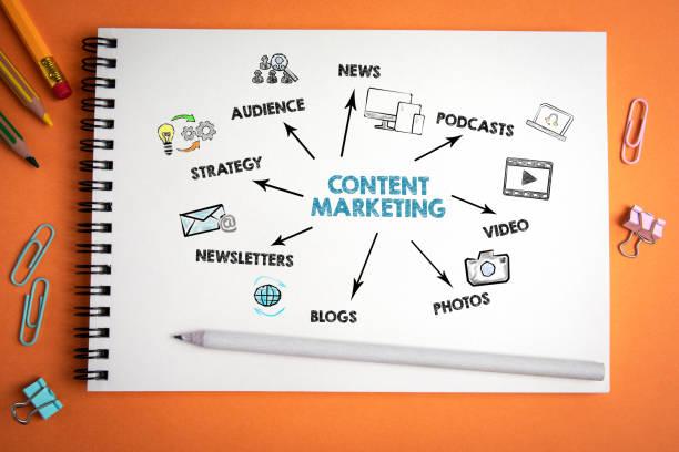 コンテンツマーケティング。ニュース、ソーシャルメディア、ウェブサイト、広告コンセプト - image ストックフォトと画像
