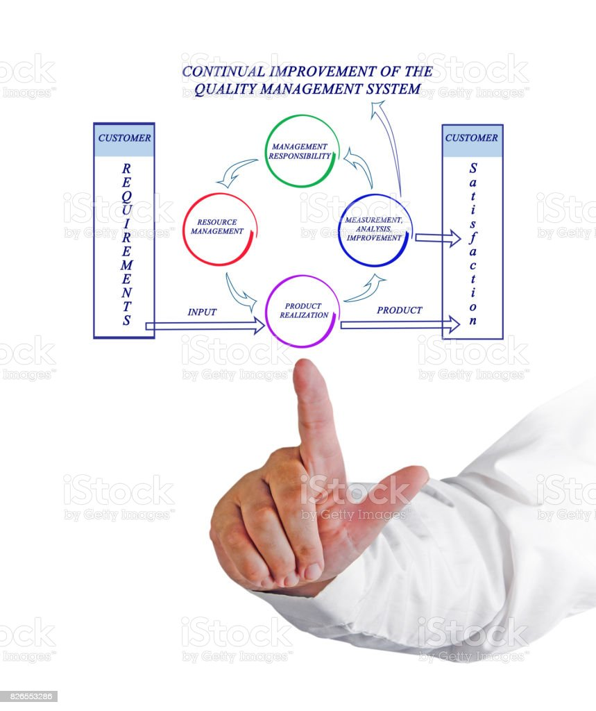 Continual Improvement Of The Quality Management System Stock Photo
