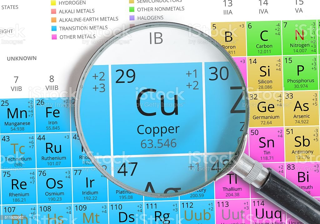 copper element of mendeleev periodic table magnified with magnifier royalty free stock photo - Periodic Table Copper