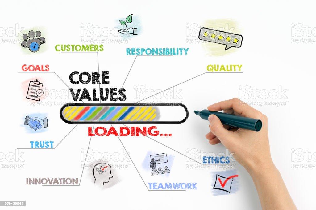 Core Values Concept stock photo
