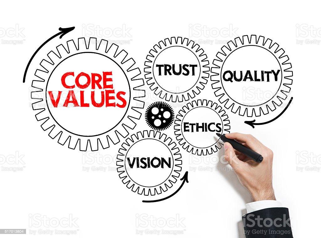 Core values / felt tip pen concept (CLICK FOR MORE) stock photo
