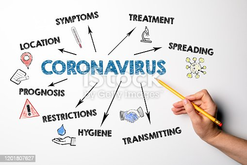 Coronavirus. Symptoms, spreading, transmitting and restrictions concept. Chart with keywords and icons. Hand with pencil