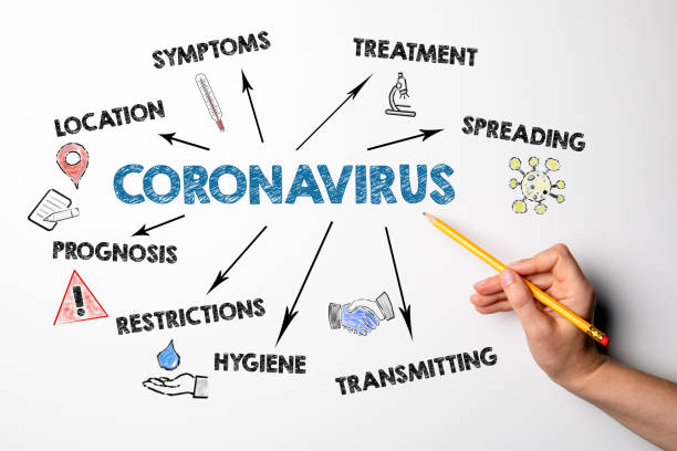 Coronavirus. Symptoms, spreading, transmitting and restrictions concept. Chart with keywords and icons Coronavirus. Symptoms, spreading, transmitting and restrictions concept. Chart with keywords and icons. Hand with pencil information equipment stock pictures, royalty-free photos & images