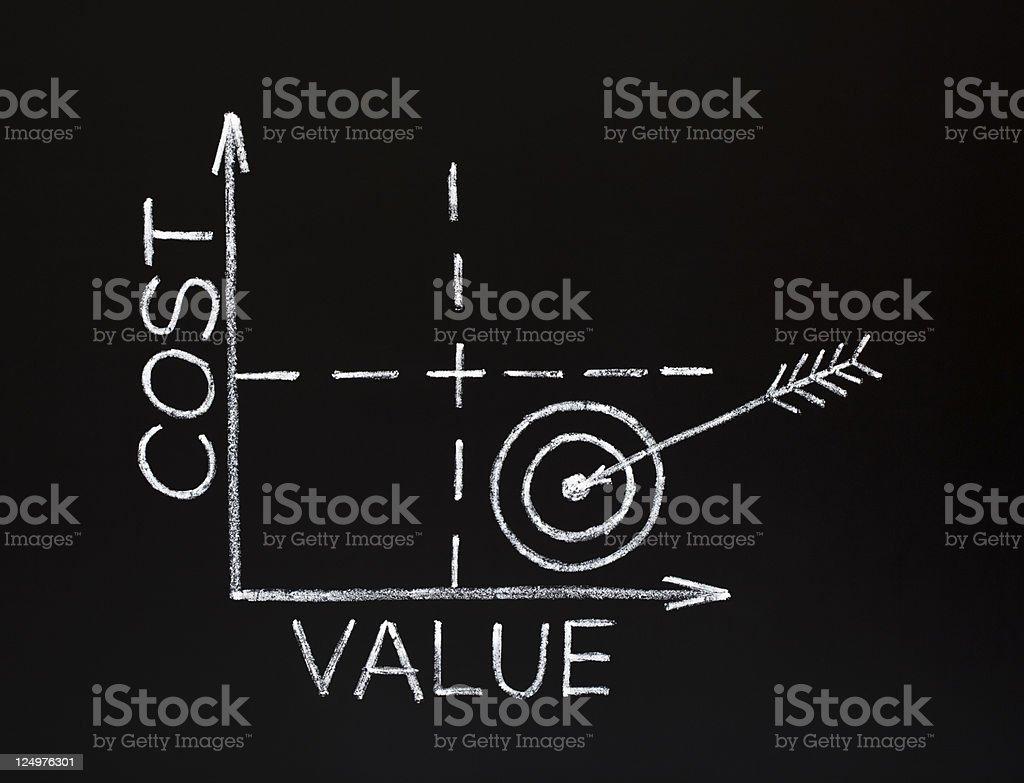 Cost-value graph on blackboard stock photo