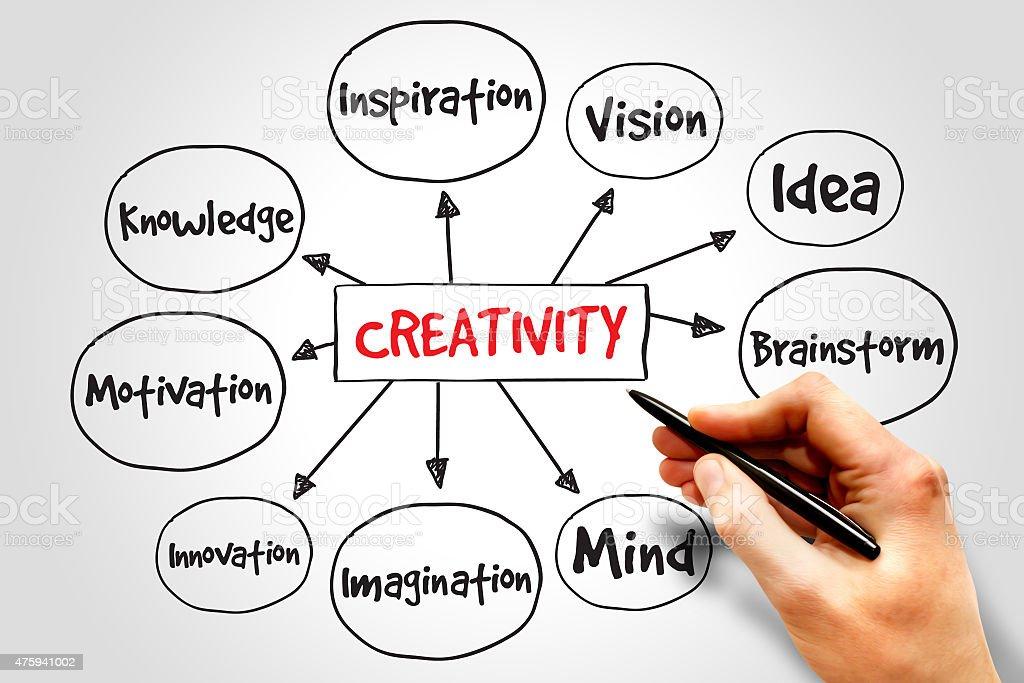 Creativity mind map stock photo