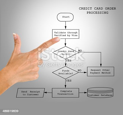 Credit Card Order Processing